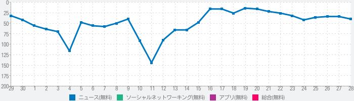 広島テレビのランキング推移