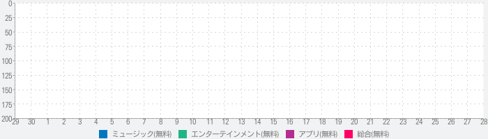 Piano - Touch and Play your Songs for Freeのランキング推移