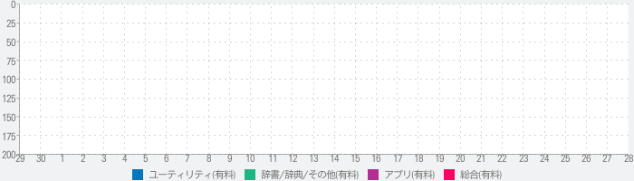 Inch To Centimeter, the fastest length converterのランキング推移