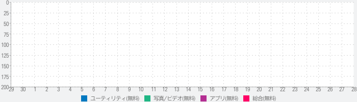DoDaX For Cloudsのランキング推移