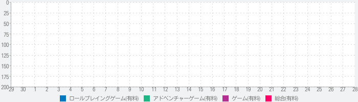 Corpse Party BLOOD DRIVEのランキング推移