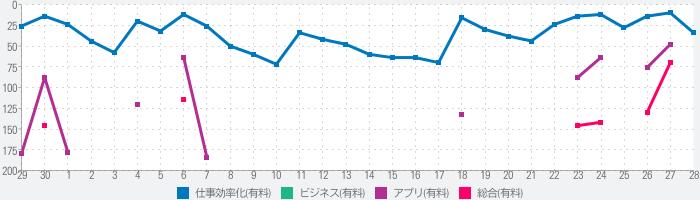 Refills カレンダー・スケジュール帳・システム手帳のランキング推移