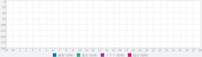 Nemo韓国語コンプリートのランキング推移