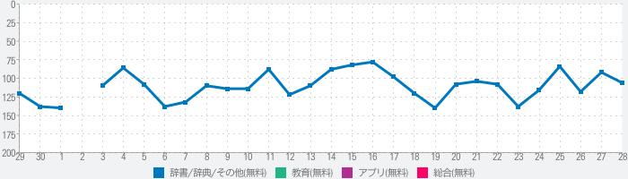 【優待版】三省堂国語辞典 第七版 公式アプリのランキング推移