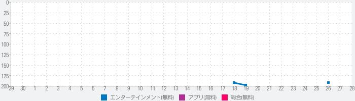 きかんしゃトーマスチャンネル!のランキング推移