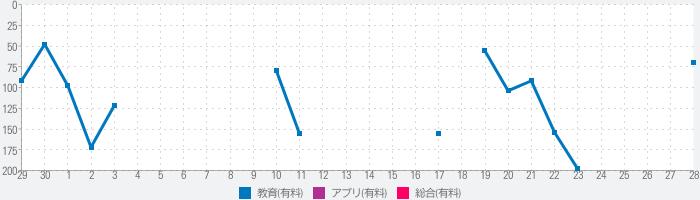 Jump-Start! 英語は39日でうまくなる!のランキング推移