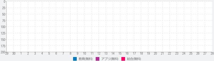 中国語検定HSK公認単語トレーニングのランキング推移