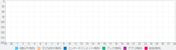 How the Grinch Stole Christmasのランキング推移