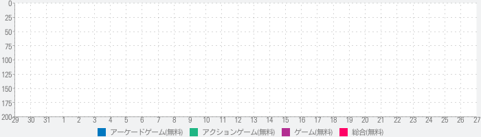 Space Alien Invaders ARのランキング推移