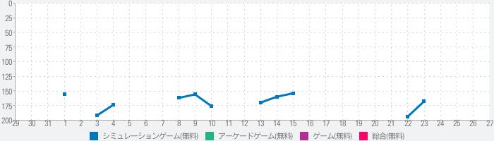 日本料理シミュレーターのランキング推移