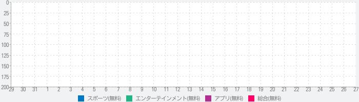 サッカー日本代表応援アプリ「サカすき」 絶対に負けられないサムライブルーのランキング推移