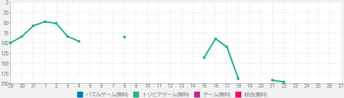 Escape From Single Houseのランキング推移