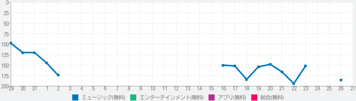 Official髭男dismのランキング推移