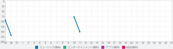 ZOC Official Fan Appのランキング推移