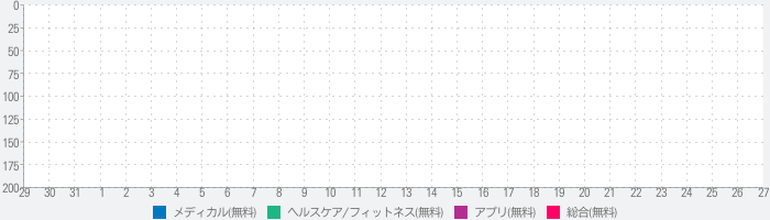 Contraction Counter and Timerのランキング推移