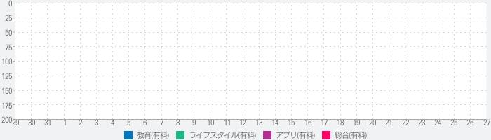 一夜漬けアプリ ~基本情報技術者編~のランキング推移