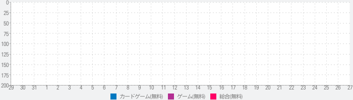 Silver Card Gameのランキング推移
