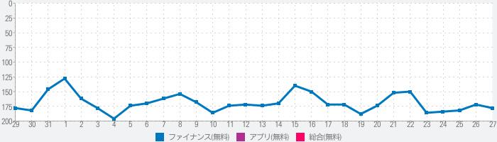 ゆうちょ銀行 ATM検索のランキング推移