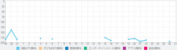 PINKFONG!知育アニメ絵本のランキング推移
