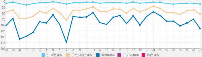 算数忍者〜九九の巻〜子供向け学習アプリのランキング推移