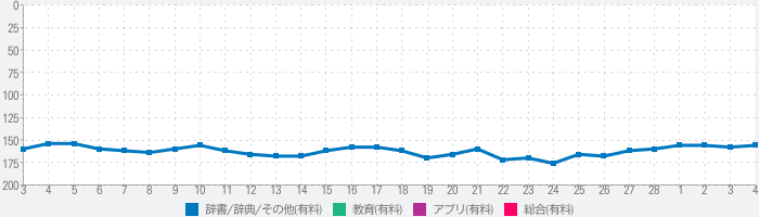 YBM 올인올 일한일 사전 - JpKoJp DICのランキング推移