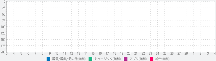 Magic Sing (Song Index)のランキング推移