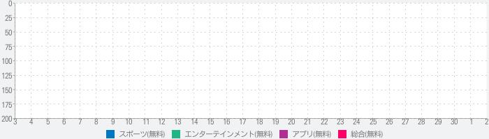 川島永嗣公式アプリのランキング推移