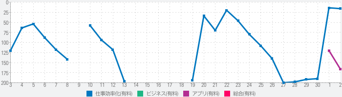 Cloud Outliner Proのランキング推移