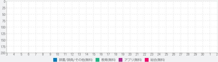 三字经HD 国学经典诵读 儿童启蒙教育有声读物免费版のランキング推移