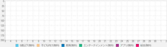 Sound Touch Lite - Flash Cardsのランキング推移