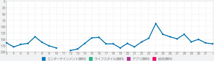 【2020年の運勢】ゲッターズ飯田の占いのランキング推移