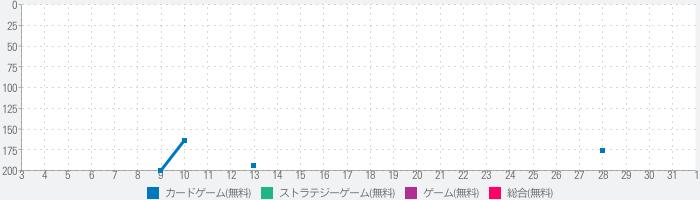 豪炎三国志~覇王の無双乱戦~のランキング推移