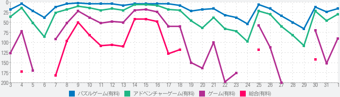 Love You To Bitsのランキング推移