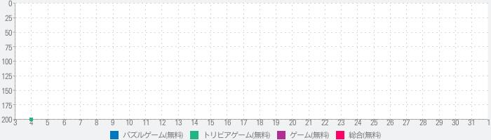 書き取り日本一周【広告付き】のランキング推移