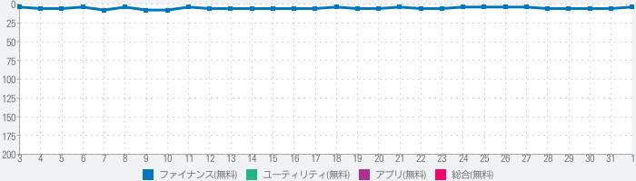 マネーフォワード ME - 人気の家計簿(かけいぼ)のランキング推移
