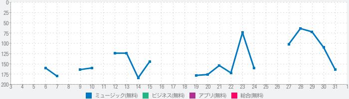 『OTORAKU-音・楽-』のランキング推移
