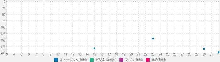 店舗BGM モンスター・チャンネルのランキング推移