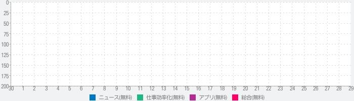 Web Shioriのランキング推移