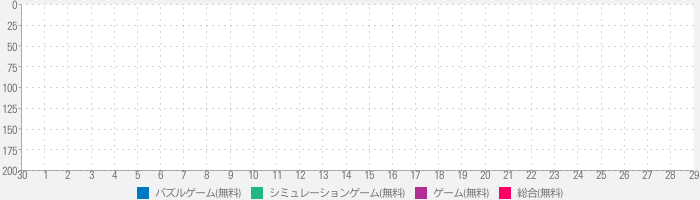 Disassembly 3Dのランキング推移