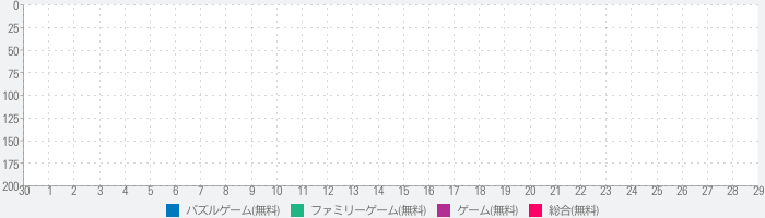 Dummy Kick - free funny penalty gameのランキング推移