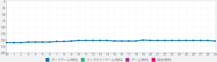 Age of Conquest: Worldのランキング推移