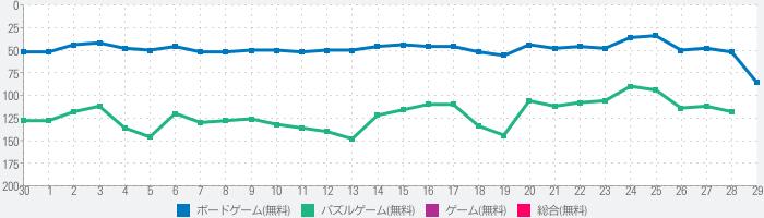 四川省ゲームを接続(Onet 3D)のランキング推移