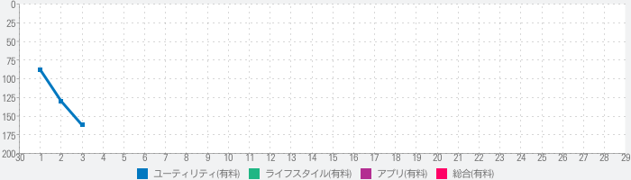 AWC Facesのランキング推移