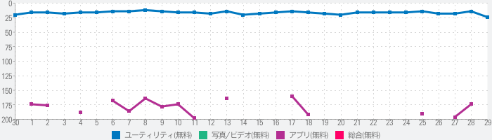 Brother iPrint&Scanのランキング推移