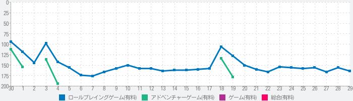 メモリーズオフ6 〜T-wave〜のランキング推移