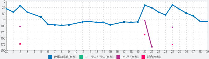 Calendars 5 by Readdleのランキング推移