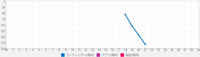 Ring Size - Finger Measureのランキング推移