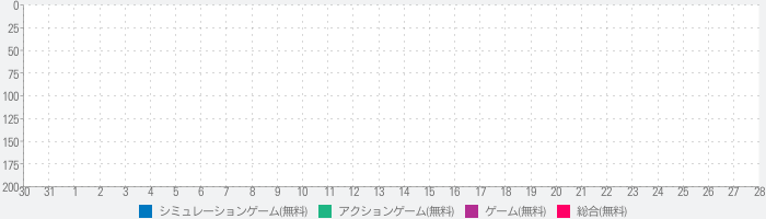 Iron Space: Real-time Battlesのランキング推移