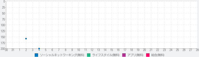 IBJS - 日本結婚相談所連盟が提供するお見合いシステムのランキング推移