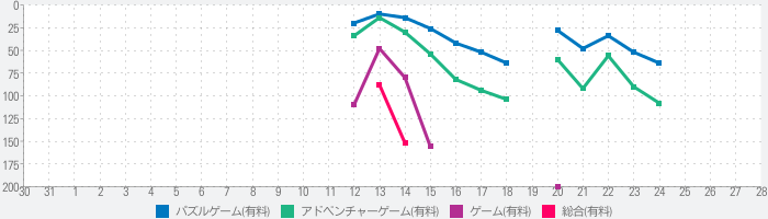 The Unfinished Swanのランキング推移